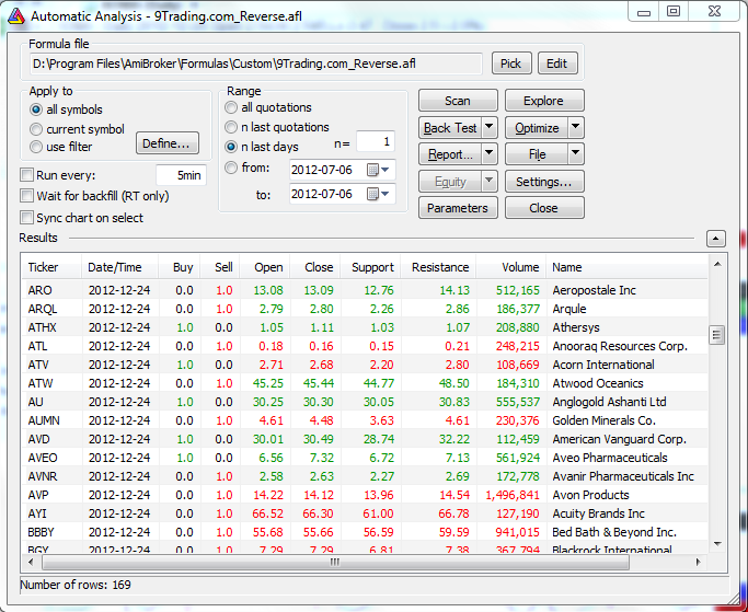 9trading Stock technical analysis indicators, Amibroker formulars